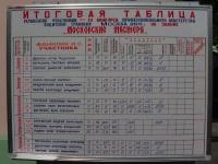 Москва. Итоговая таблица незадолго до завершения 27-го конкурса профессионального мастерства водителей трамваев