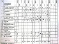Обследование пассажиропотока в троллейбусе маршрута №7, следовавшем по графику 7-101