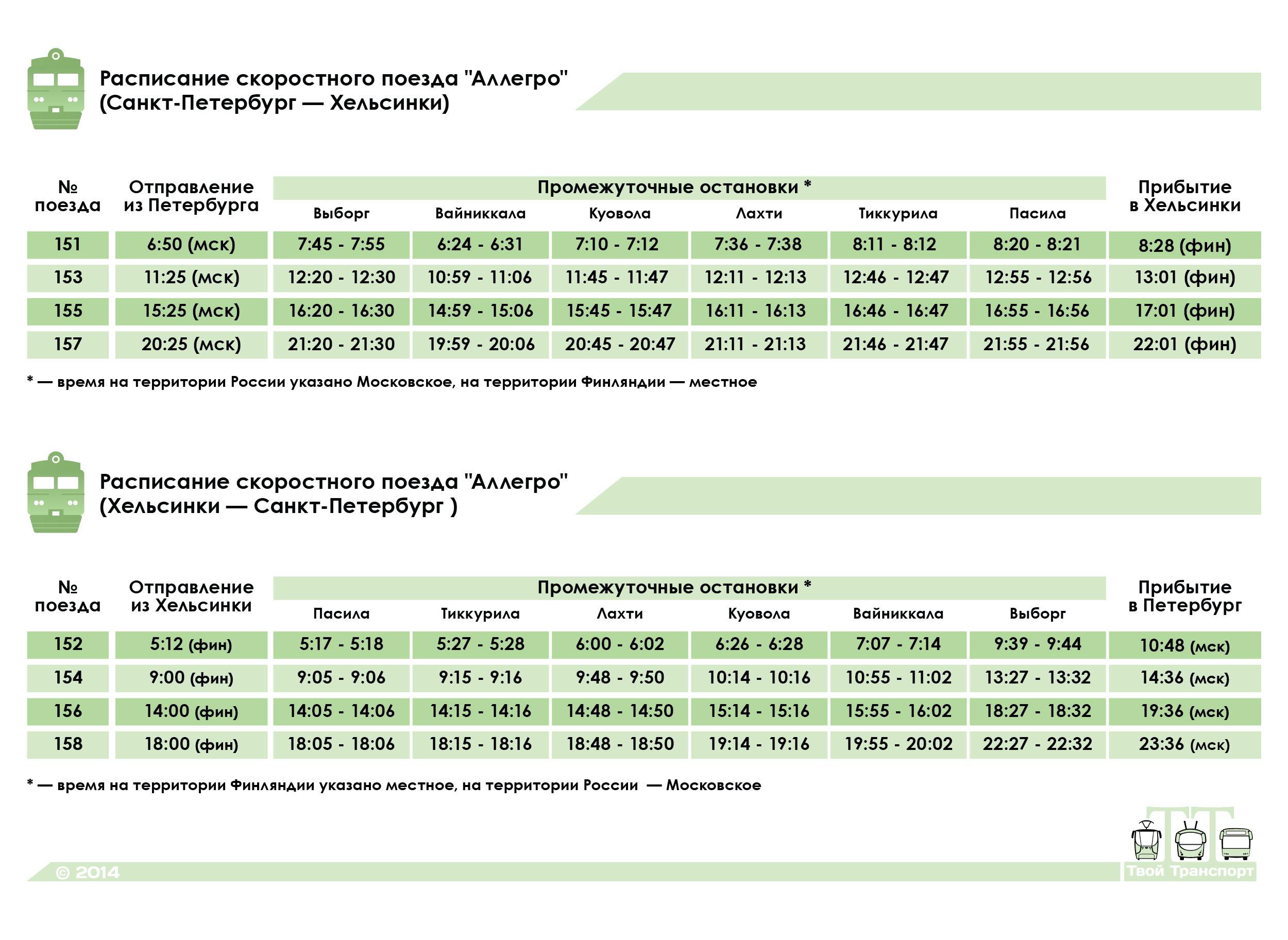 Санкт-Петербург. Расписание движения скоростного поезда Аллегро (Санкт-Петербург — Хельсинки, Хельсинки — Санкт-Петербург), №№151/152, 153/154, 155/156, 157/158